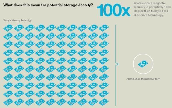 Tecnologia nova será 100 vezes mais densa do que a dos discos atuais (Fonte da imagem: Reprodução/IBM)